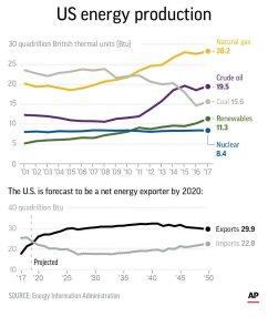 SOTU US ENERGY PRODUCTION