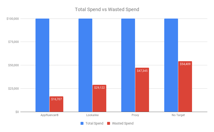 total-spend-vs-wasted-spend