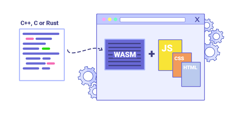 Image result for webassembly with rust