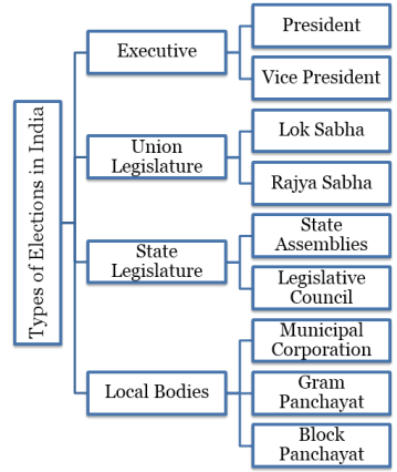 Types of Elections in India