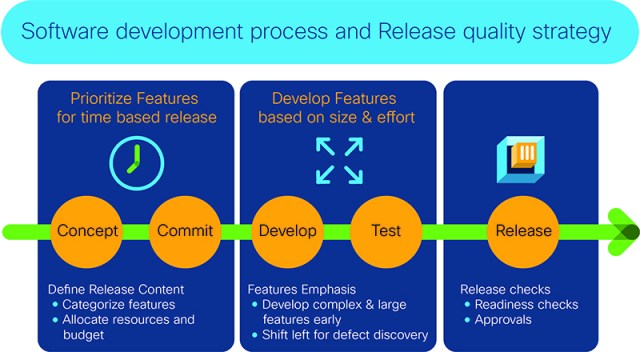 Software Development process and release quality strategy