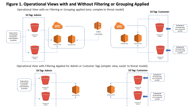 Figure 1. Operational Views with and Without Filtering or Grouping Applied