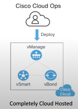 Cisco Cloud Ops