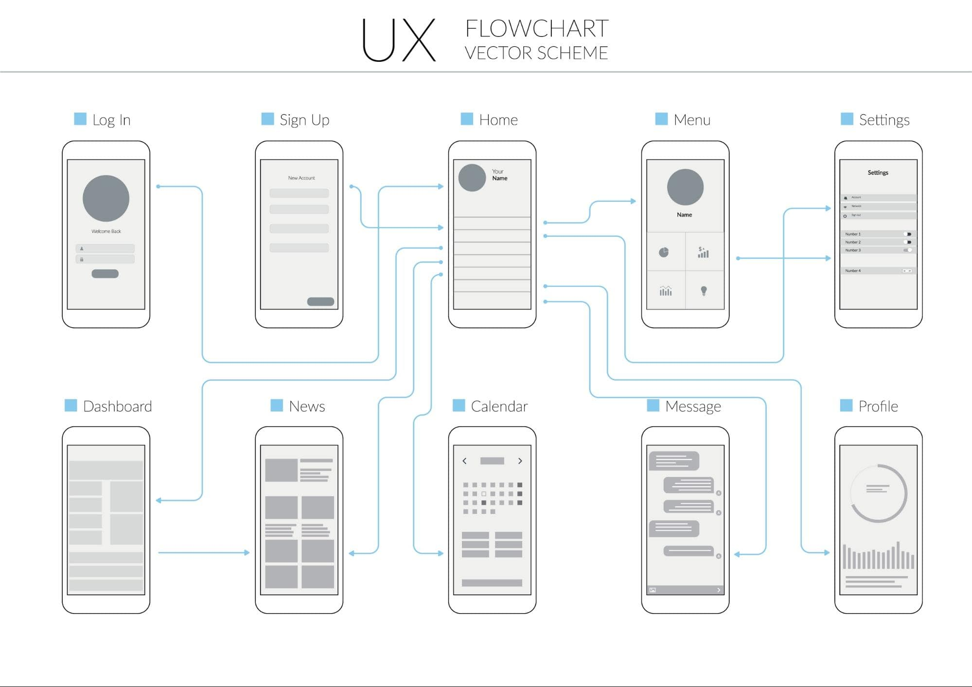 How To Develop A Perfect Mobile App User Flow