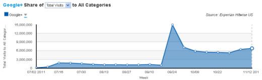 Google+ traffic (courtesy: Hitwise)