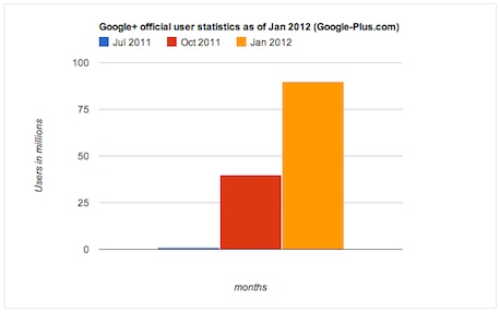 Google+ Has 90 Million+ Users According to Official Statistics as of Jan 2012 From Google!