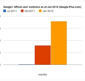 Google+ official user statistics as of Jan 2012