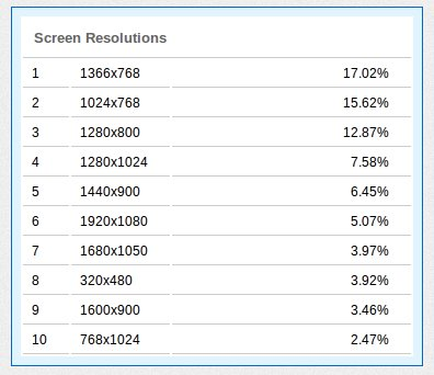 Browser screen resolutions as of march 2012