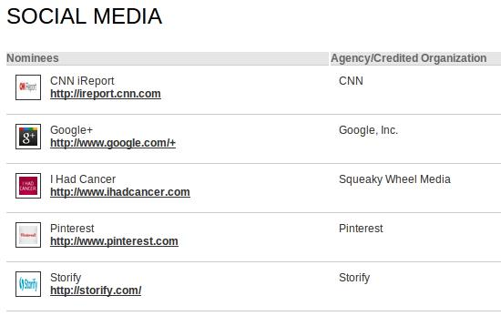 Google+ nominated for 2012 webby awards under social media
