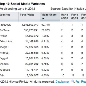 June 2012 statistics of Google+ puts it at No.5 of social networks in the US