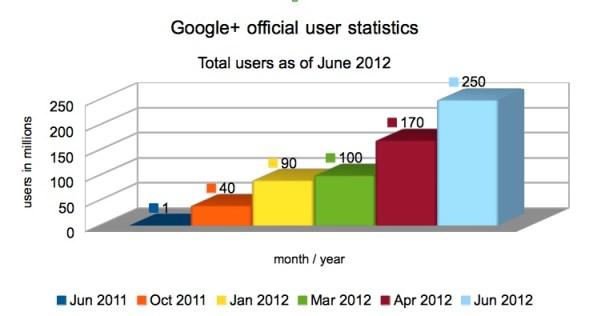 Total users google plus june 2012