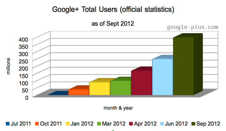 Google+ Is Now 400 Million Users Strong : A New Milestone Ahead of Expectations!