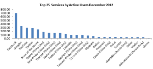 facebook google+ twitter total and active users december 2012