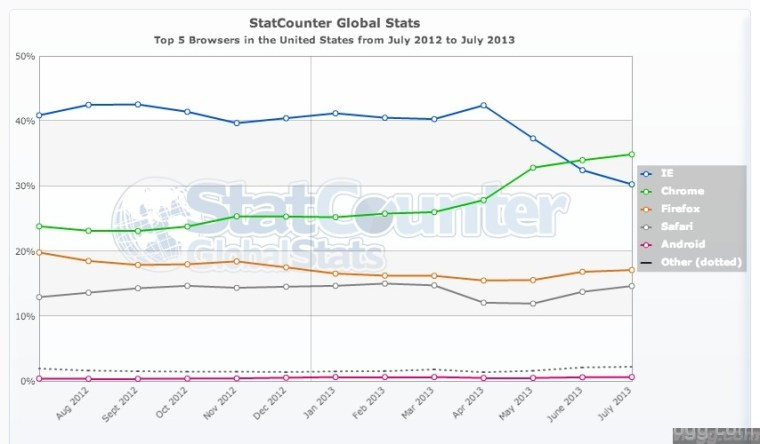 Chrome Browser United States July 2013 Statistics Chart