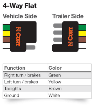 4Way Flat Connectors | 4Way Round Connectors