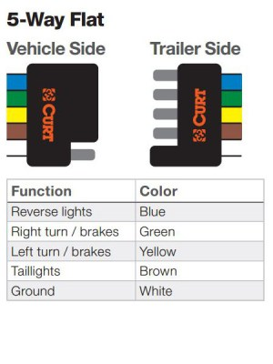 The Ins and Outs of Vehicle and Trailer Wiring