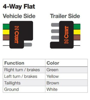 The Ins and Outs of Vehicle and Trailer Wiring