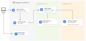Managing GCP projects with Terraform | Google Cloud