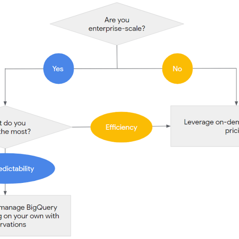 BigQuery Reservations 1.png