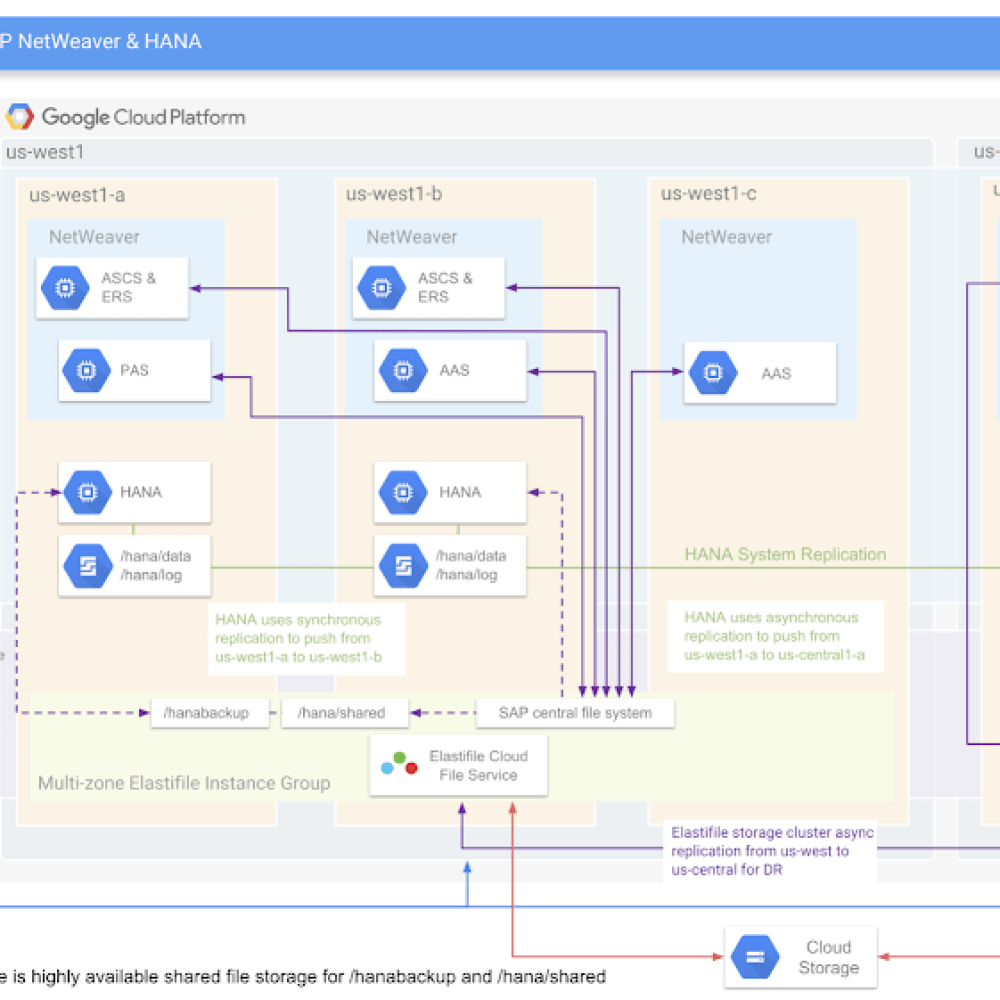Customer architecture for SAP workflows on Google Cloud.png