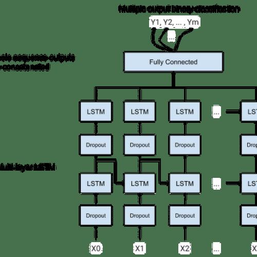그림 5. LSTM 기반 모델 architecture.png
