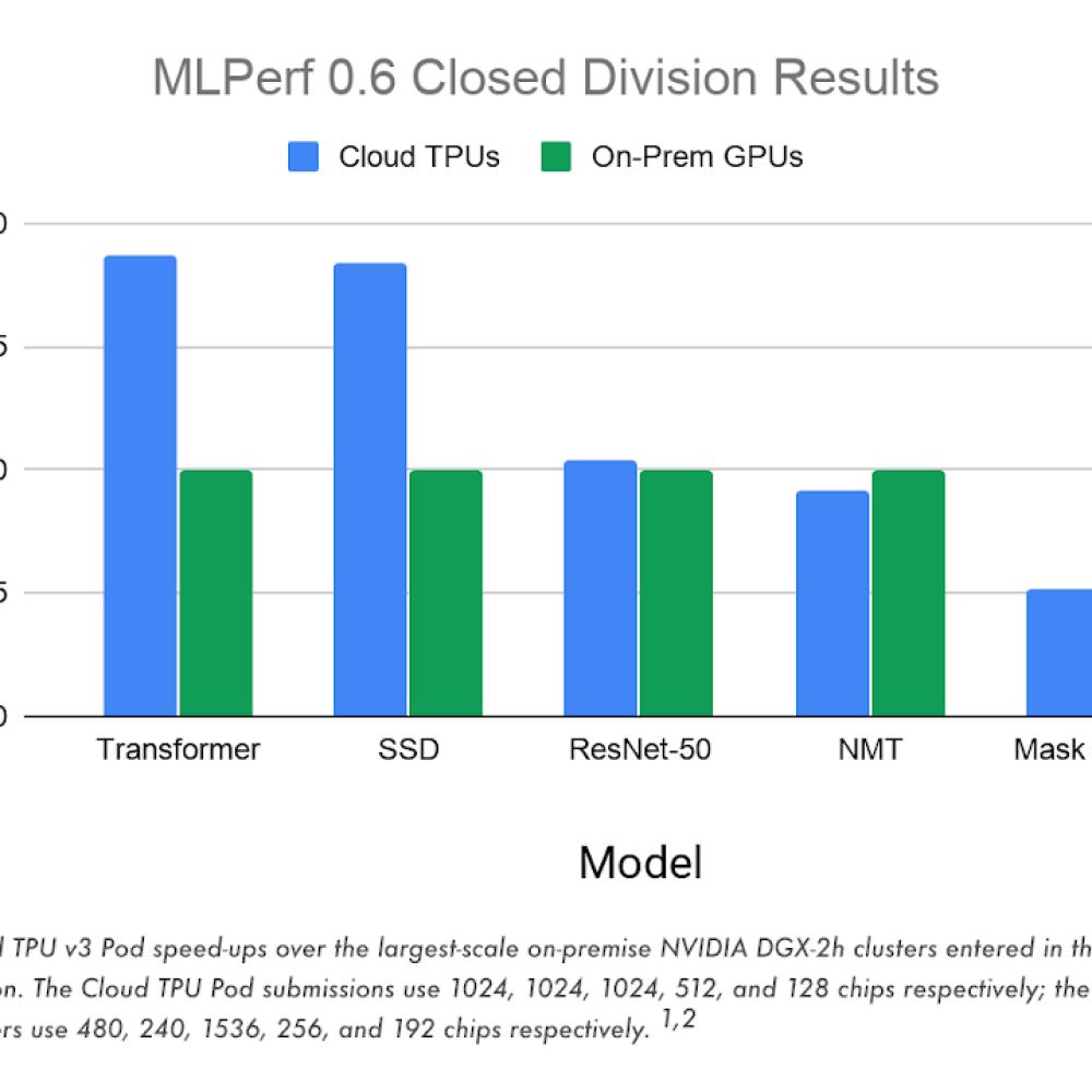 Google Cloud TPU v3 Pod speed-ups.png