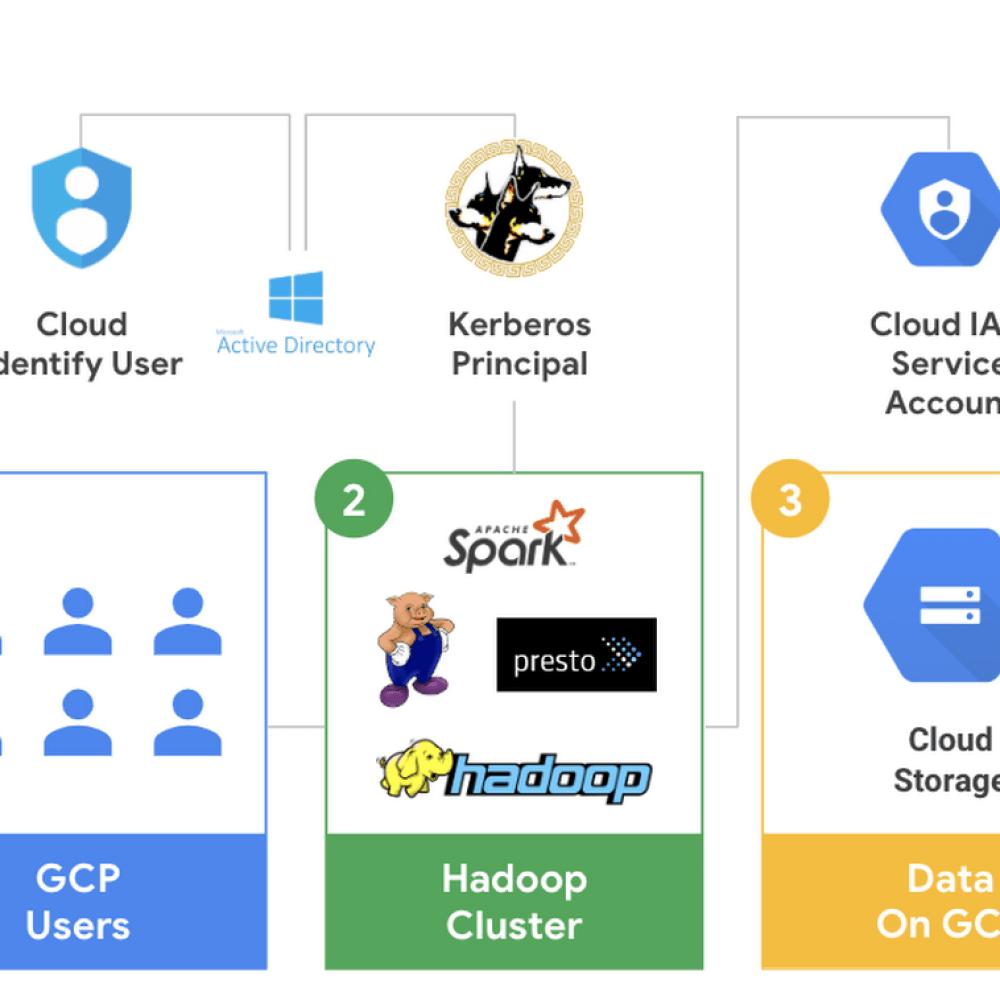 Kerberos on Cloud Dataproc.png