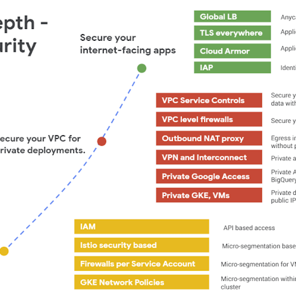 Overview of network security controls GCP.png