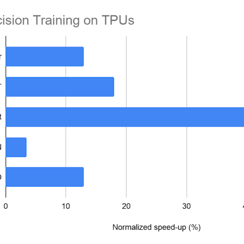 Performance improvements from mixed precision training.png