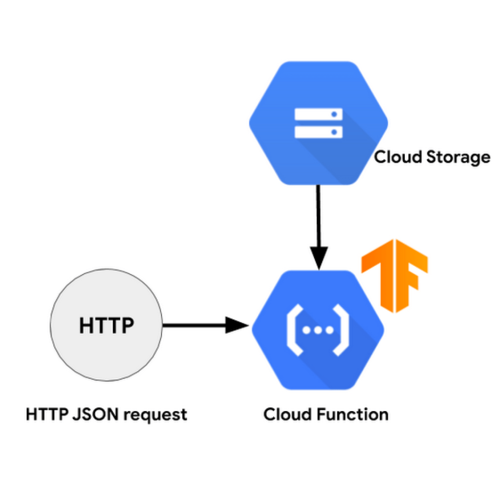 cloud function Architecture Overview.png