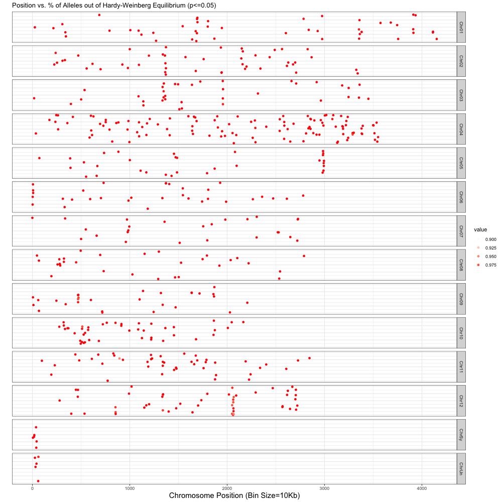Oryza sativa genome plot.png