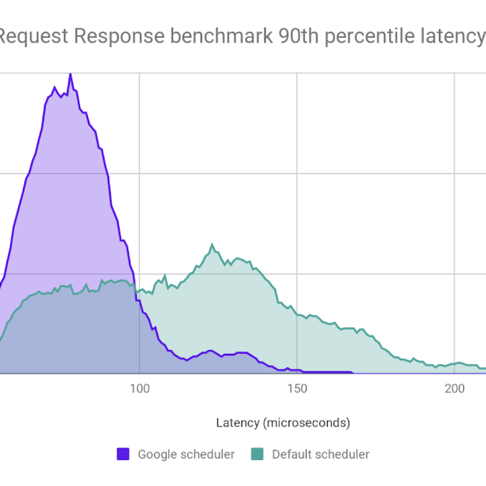 netperf tcp request response.png
