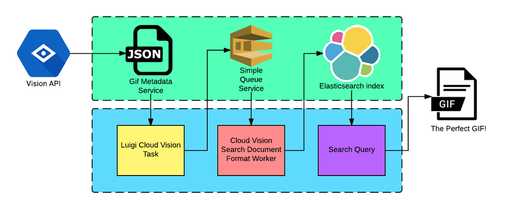 GiphySearch_Workflow.png