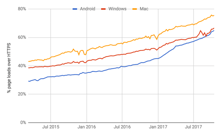 percentage of page loads over HTTPS in Chrome by platform