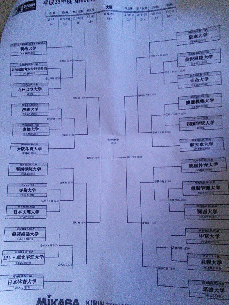 インカレのトーナメント表