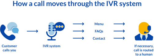 What is IVR system