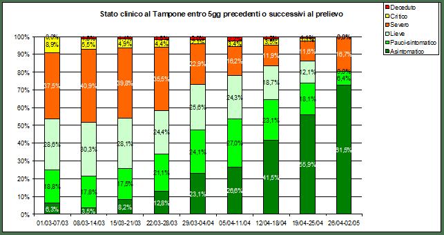 Figura 1 tampone