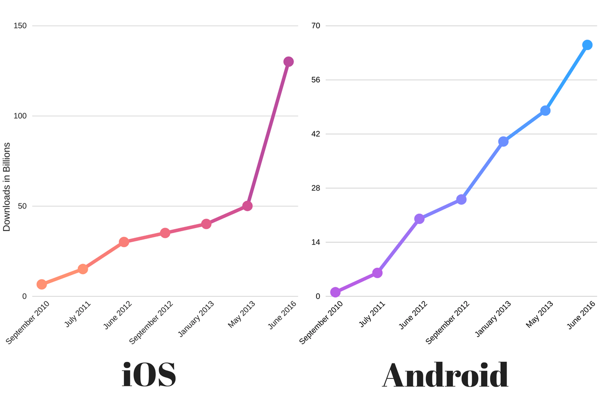 Android Vs Iphone The Best Platform To Develop Your App