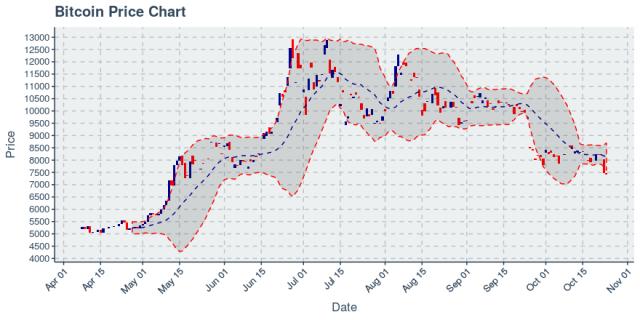 Bitcoin Follows Its Big Crash With Another Drop of 1.03%