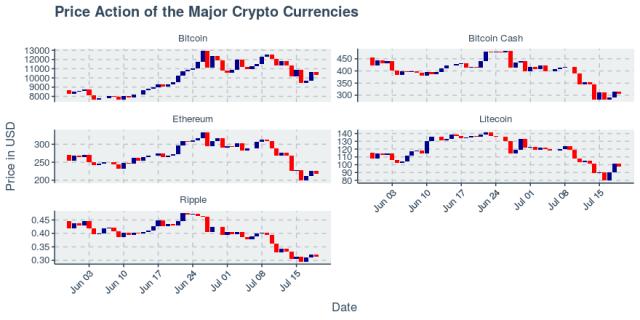 Bitcoin up 5.77% while market shows volatility