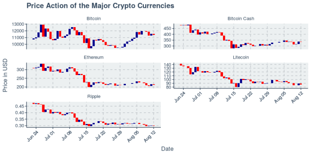 Tight trading for cryptos continue as top five trade in a 1% range