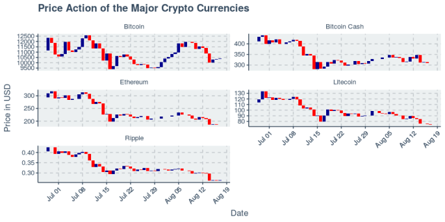 All cryptos rally from day prior, snapping collective downtrend