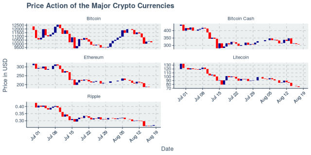 Ripple up 1.68%, short-term bear continues as coins face downtrend over past two weeks
