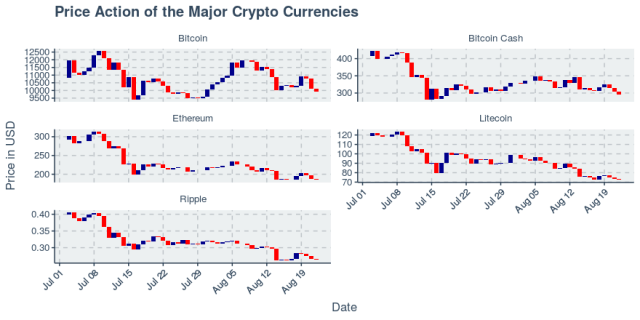 Top five cryptos all fall again as short-term downtrend strengthens