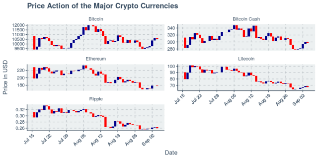 Top five cryptos rally again as Bitcoin and Bitcoin Cash break out of short-term downtrend