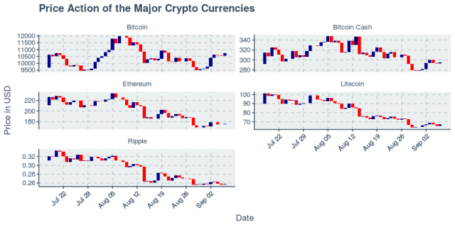 All cryptos down slightly, less than 1%, as Bitcoin logs massive transaction on its chain