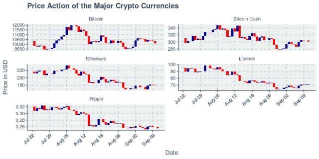 Cryptos mixed for the day as Litecoin leads the way up 3.84%