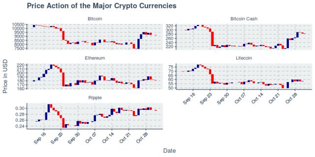 Bitcoin Cash Drops 2.06%, But Trend Remains Bullish