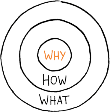 Golden Circle by Simon Sinek