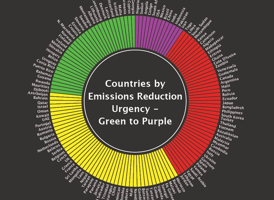 How to Color Code the Global Emissions Challenge